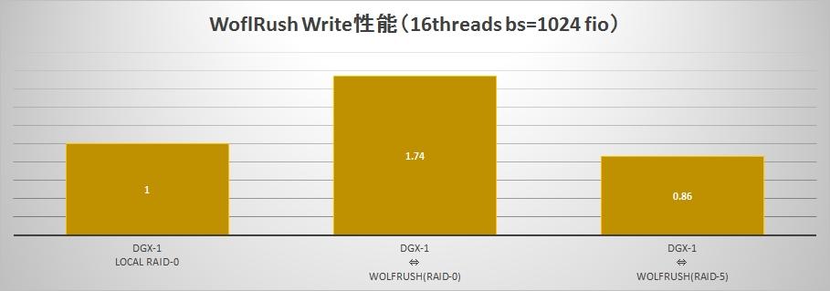 WR_write
